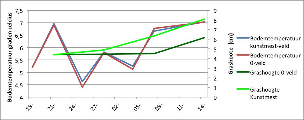 bodemtemperatuur x grashoogtes