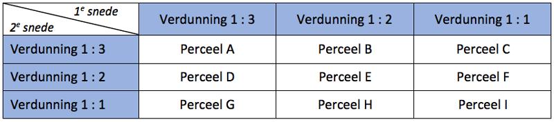 drie niveaus van verdunning van mest met water