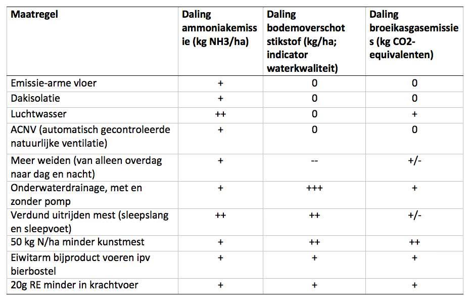 Effect maatregelen op daling ammoniakemissie, stikstofbodemoverschot en broeikasgasemissies