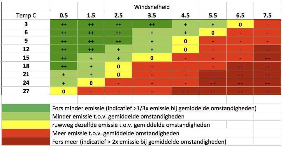 emissie arm mest uitrijden schema