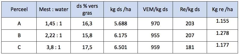 Tabel bedrijf Beukeboom: Mestverdunning, grasopbrengst en samenstelling vers gras