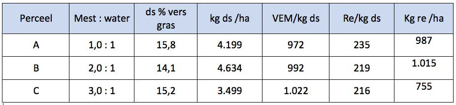Tabel bedrijf Schep: Mestverdunning, grasopbrengst en samenstelling vers gras