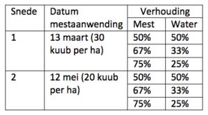 Tabel 1 Water bij de mest, hoeveel werkt dan het best