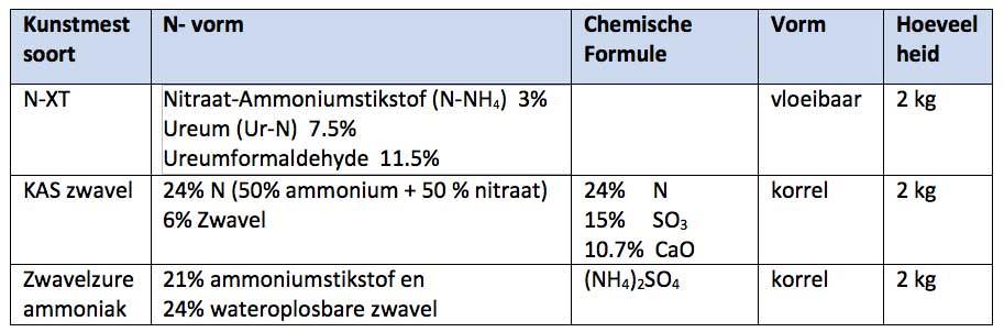Tabel: Chemische samenstelling drie kunstmestsoorten