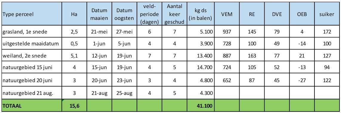 Tabel: Hooiwinning 2017 Mattias Verhoef