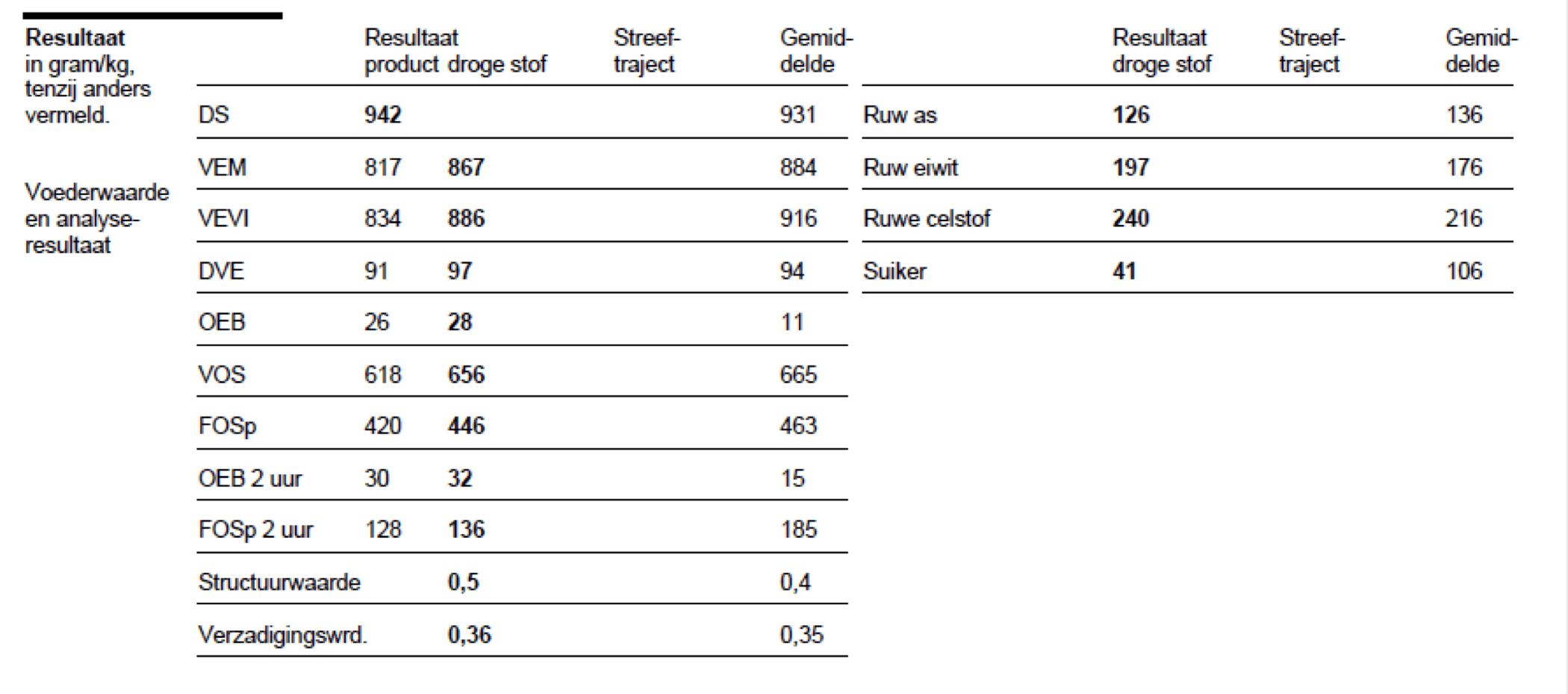 Voorbeeld van analyse-uitslag van grasbrok