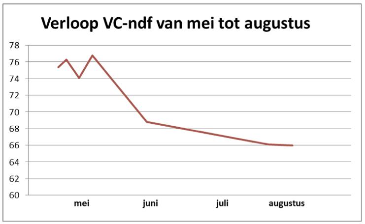 Verloop VC-ndf van mei tot augustus