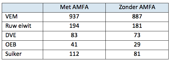 Tabel: Het resultaat van de vers-gras-monsters